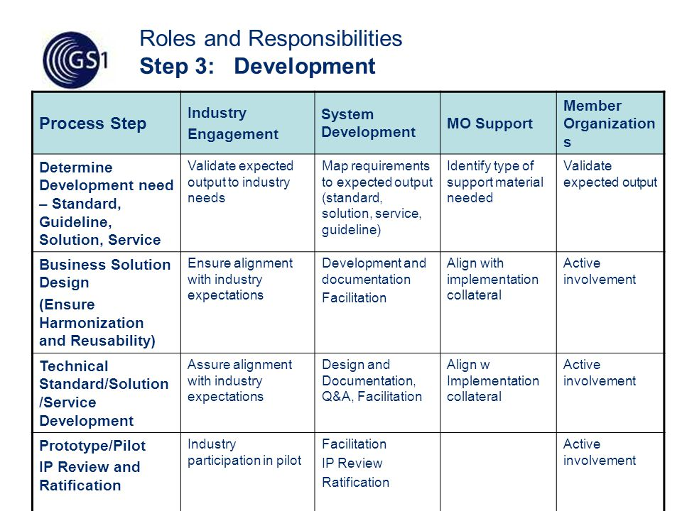 13 Roles and Responsibilities Step 3: Development Process Step Industry Engagement System Development MO Support Member Organization s Determine Development need – Standard, Guideline, Solution, Service Validate expected output to industry needs Map requirements to expected output (standard, solution, service, guideline) Identify type of support material needed Validate expected output Business Solution Design (Ensure Harmonization and Reusability) Ensure alignment with industry expectations Development and documentation Facilitation Align with implementation collateral Active involvement Technical Standard/Solution /Service Development Assure alignment with industry expectations Design and Documentation, Q&A, Facilitation Align w Implementation collateral Active involvement Prototype/Pilot IP Review and Ratification Industry participation in pilot Facilitation IP Review Ratification Active involvement