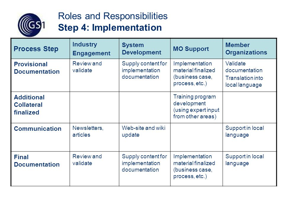 14 Roles and Responsibilities Step 4: Implementation Process Step Industry Engagement System Development MO Support Member Organizations Provisional Documentation Review and validate Supply content for implementation documentation Implementation material finalized (business case, process, etc.) Validate documentation Translation into local language Additional Collateral finalized Training program development (using expert input from other areas) Communication Newsletters, articles Web-site and wiki update Support in local language Final Documentation Review and validate Supply content for implementation documentation Implementation material finalized (business case, process, etc.) Support in local language