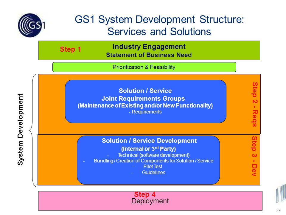29 Industry Engagement Statement of Business Need GS1 System Development Structure: Services and Solutions Solution / Service Joint Requirements Groups (Maintenance of Existing and/or New Functionality) - Requirements Solution / Service Development (Internal or 3 rd Party) -Technical (software development) -Bundling / Creation of Components for Solution / Service -Pilot Test -Guidelines Prioritization & Feasibility Deployment System Development Step 2 - Reqs Step 3 - Dev Step 1 Step 4