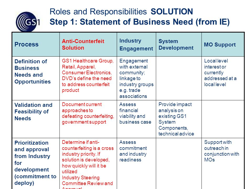 47 Roles and Responsibilities SOLUTION Step 1: Statement of Business Need (from IE) Process Anti-Counterfeit Solution Industry Engagement System Development MO Support Definition of Business Needs and Opportunities GS1 Healthcare Group, Retail, Apparel, Consumer Electronics, DVD's define the need to address counterfeit product Engagement with external community; linkage to industry groups e.g.