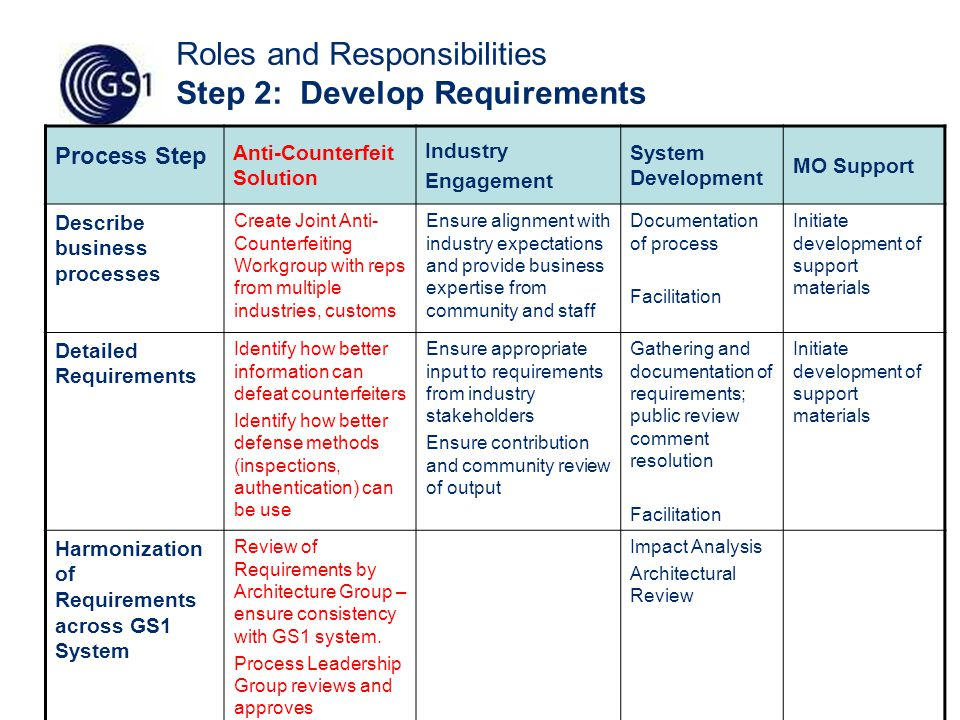 48 Roles and Responsibilities Step 2: Develop Requirements Process Step Anti-Counterfeit Solution Industry Engagement System Development MO Support Describe business processes Create Joint Anti- Counterfeiting Workgroup with reps from multiple industries, customs Ensure alignment with industry expectations and provide business expertise from community and staff Documentation of process Facilitation Initiate development of support materials Detailed Requirements Identify how better information can defeat counterfeiters Identify how better defense methods (inspections, authentication) can be use Ensure appropriate input to requirements from industry stakeholders Ensure contribution and community review of output Gathering and documentation of requirements; public review comment resolution Facilitation Initiate development of support materials Harmonization of Requirements across GS1 System Review of Requirements by Architecture Group – ensure consistency with GS1 system.