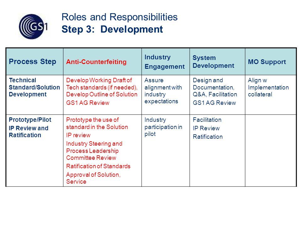 50 Roles and Responsibilities Step 3: Development Process Step Anti-Counterfeiting Industry Engagement System Development MO Support Technical Standard/Solution Development Develop Working Draft of Tech standards (if needed), Develop Outline of Solution GS1 AG Review Assure alignment with industry expectations Design and Documentation, Q&A, Facilitation GS1 AG Review Align w Implementation collateral Prototype/Pilot IP Review and Ratification Prototype the use of standard in the Solution IP review Industry Steering and Process Leadership Committee Review Ratification of Standards Approval of Solution, Service Industry participation in pilot Facilitation IP Review Ratification