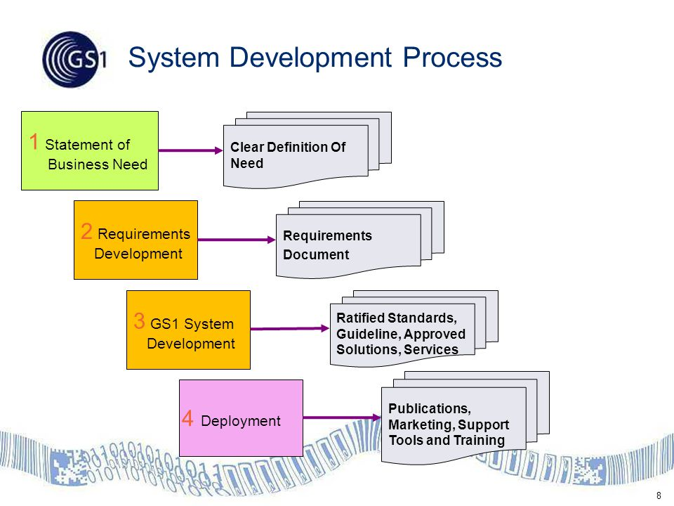 8 System Development Process 1 Statement of Business Need 2 Requirements Development 3 GS1 System Development 4 Deployment Clear Definition Of Need Ratified Standards, Guideline, Approved Solutions, Services Publications, Marketing, Support Tools and Training Requirements Document