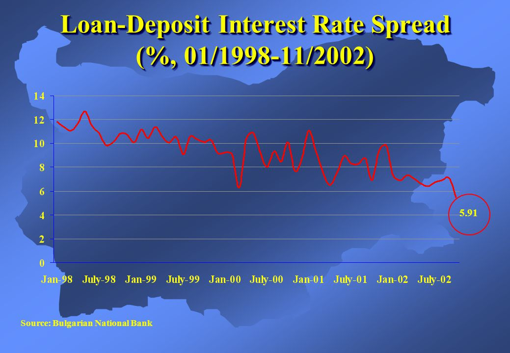 Source: Bulgarian National Bank 5.91 Loan-Deposit Interest Rate Spread (%, 01/1998-11/2002)
