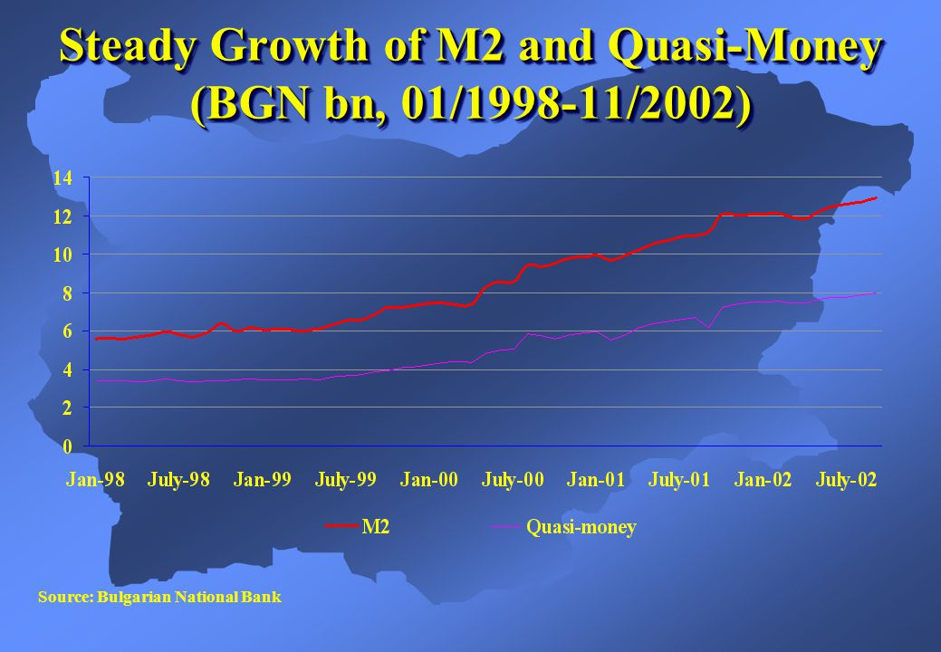 Source: Bulgarian National Bank Steady Growth of M2 and Quasi-Money (BGN bn, 01/1998-11/2002)