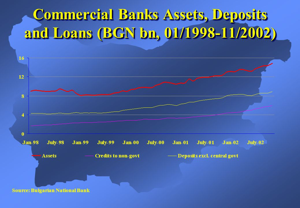 Source: Bulgarian National Bank Commercial Banks Assets, Deposits and Loans (BGN bn, 01/1998-11/2002)