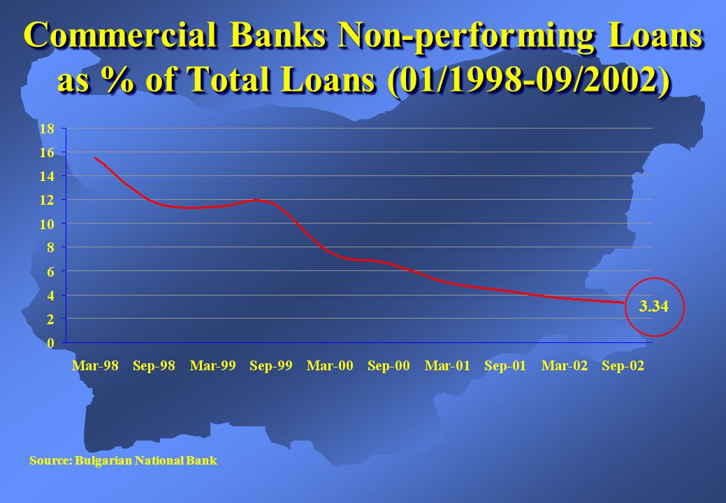Source: Bulgarian National Bank 3.34 Commercial Banks Non-performing Loans as % of Total Loans (01/1998-09/2002)