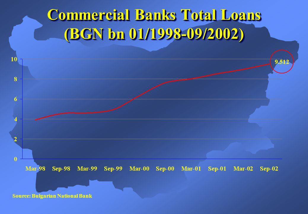 Source: Bulgarian National Bank 354 Banking System Financial Result (BGN m, 01/1998-09/2002)