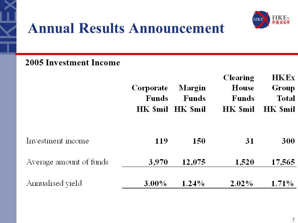 7 Annual Results Announcement 2005 Investment Income