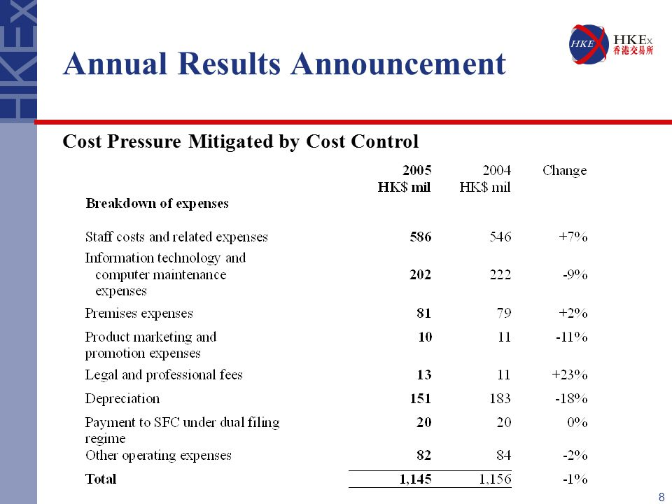 8 Annual Results Announcement Cost Pressure Mitigated by Cost Control