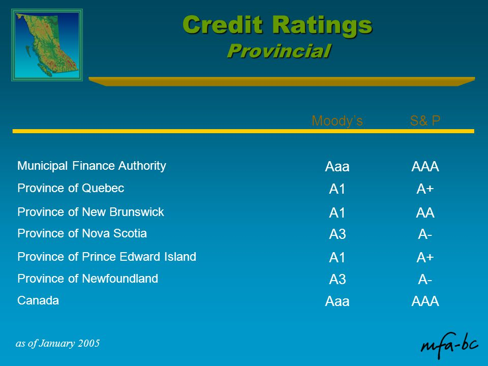 Credit Ratings Provincial Moody'sS& P Municipal Finance Authority AaaAAA Province of Quebec A1A+ Province of New Brunswick A1AA Province of Nova Scotia A3A- Province of Prince Edward Island A1A+ Province of Newfoundland A3A- Canada AaaAAA as of January 2005