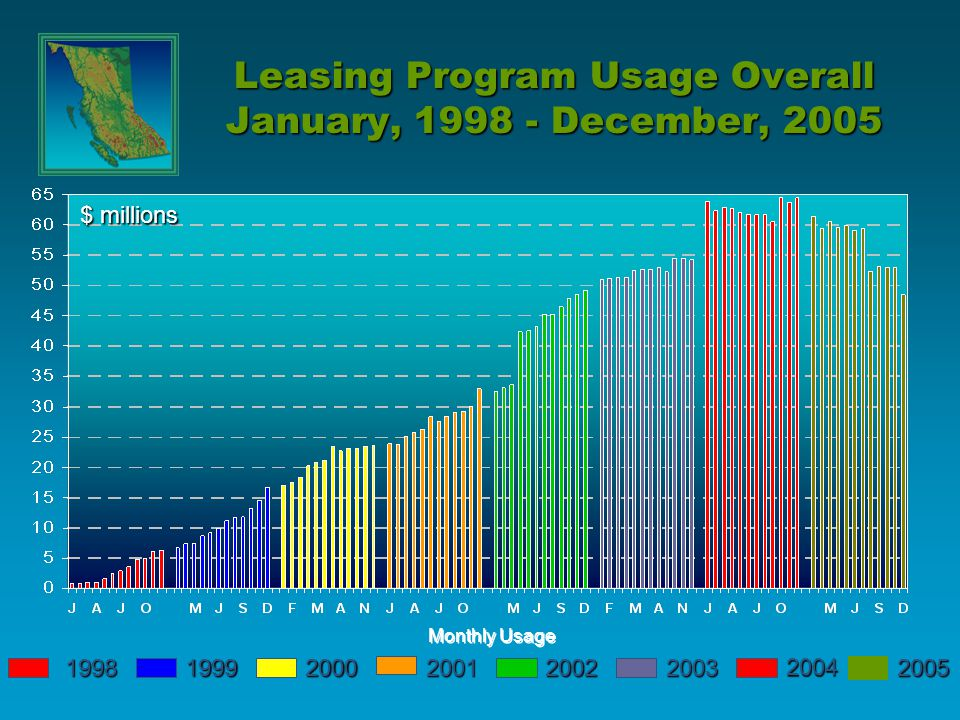Monthly Usage $ millions Leasing Program Usage Overall January, 1998 - December, 2005 199819992000200120022003 2004 2005