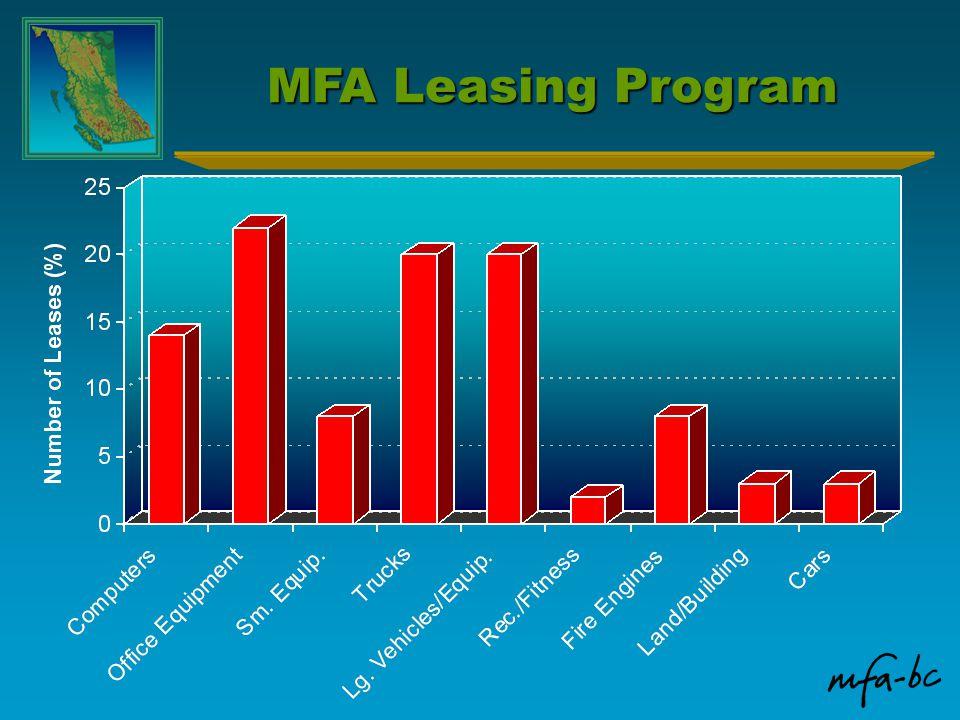 MFA Leasing Program