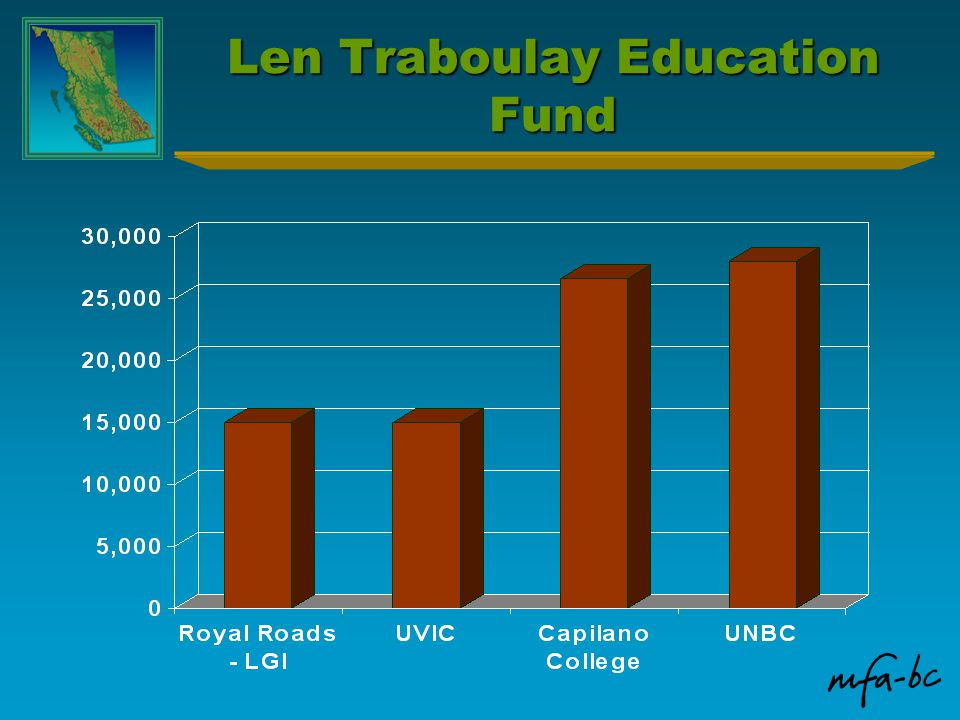 Len Traboulay Education Fund