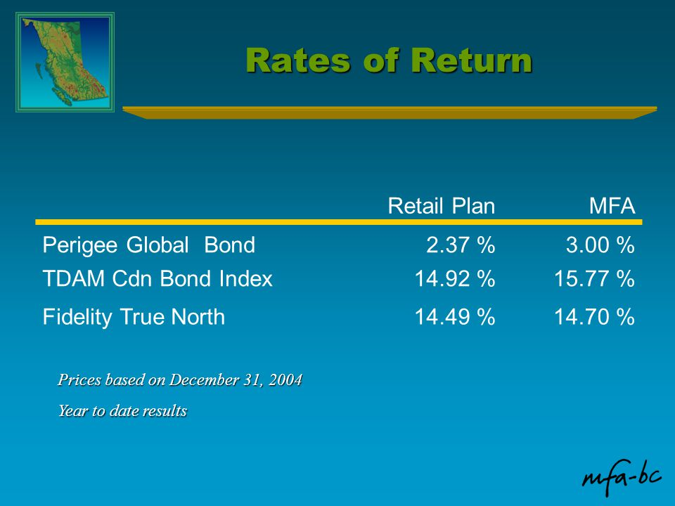 Rates of Return Retail PlanMFA Perigee Global Bond2.37 %3.00 % TDAM Cdn Bond Index14.92 %15.77 % Fidelity True North14.49 %14.70 % Prices based on December 31, 2004 Year to date results