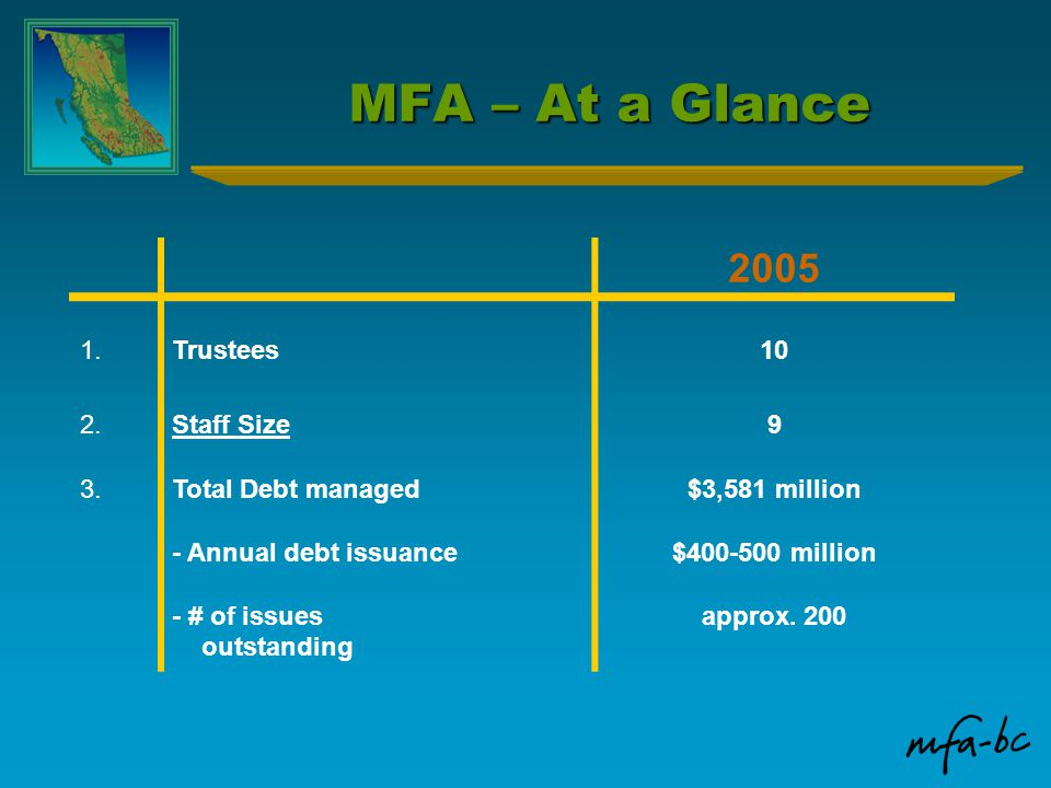 MFA – At a Glance 2005 1.Trustees10 2.Staff Size9 3.Total Debt managed - Annual debt issuance - # of issues outstanding $3,581 million $400-500 millio