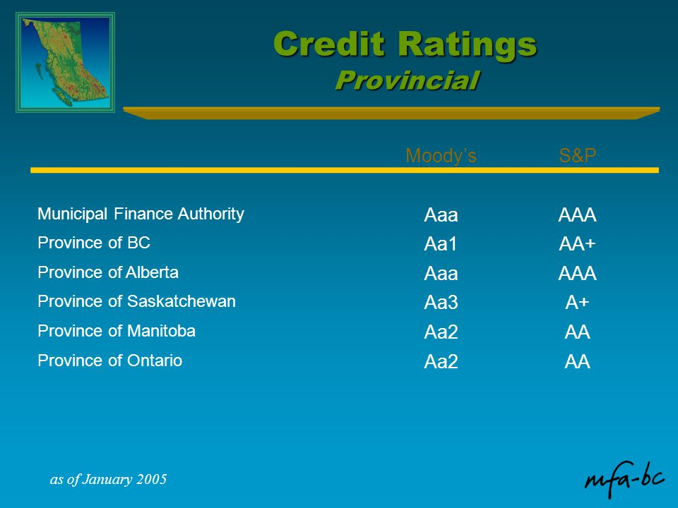 Credit Ratings Provincial Moody'sS&P Municipal Finance Authority AaaAAA Province of BC Aa1AA+ Province of Alberta AaaAAA Province of Saskatchewan Aa3A