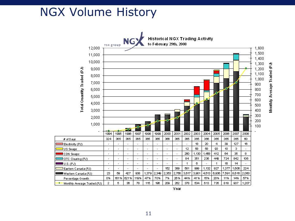 11 NGX Volume History