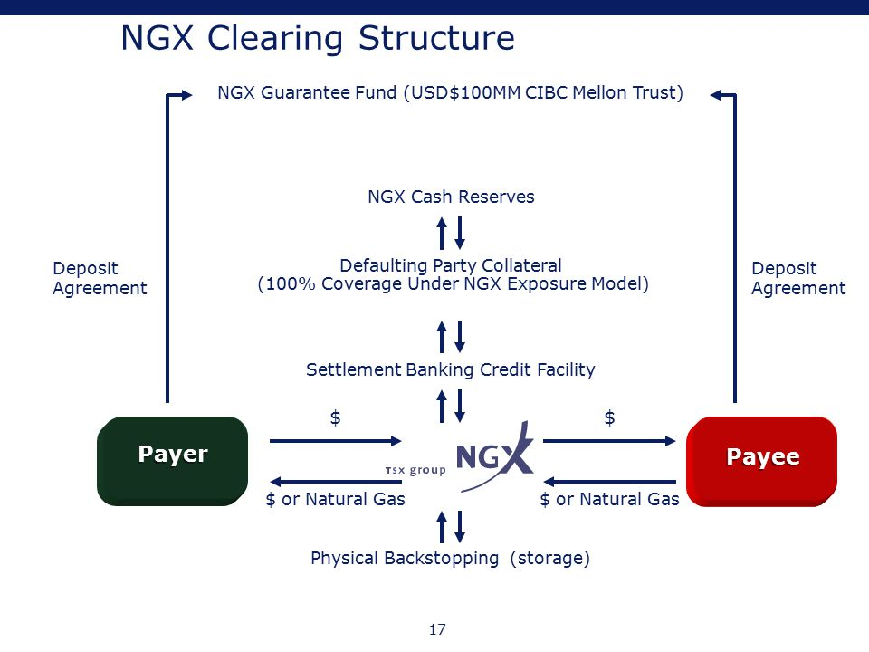 17 NGX Clearing Structure Physical Backstopping (storage) Settlement Banking Credit Facility Defaulting Party Collateral (100% Coverage Under NGX Expo