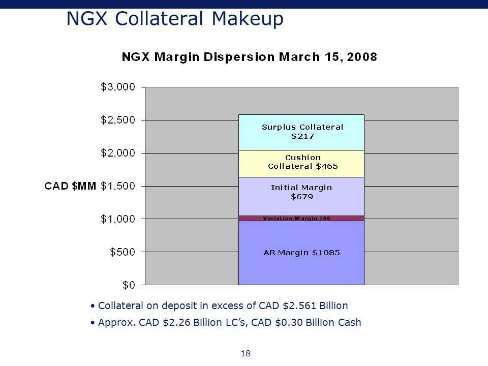 18 NGX Collateral Makeup Collateral on deposit in excess of CAD $2.561 Billion Approx. CAD $2.26 Billion LC's, CAD $0.30 Billion Cash
