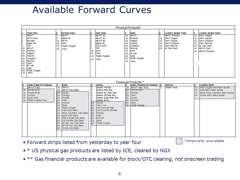 8 Available Forward Curves Forward strips listed from yesterday to year four * US physical gas products are listed by ICE, cleared by NGX ** Gas finan
