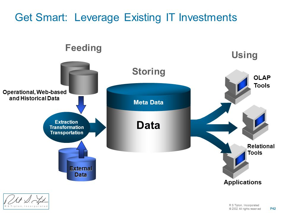 R S Tipton, Incorporated © 2002 All rights reserved P42 Data ExternalData Operational, Web-based and Historical Data Extraction Transformation Transportation Relational Tools OLAP Tools Applications Storing Feeding Using Meta Data Get Smart: Leverage Existing IT Investments