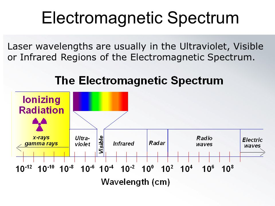 Electromagnetic Spectrum Laser wavelengths are usually in the Ultraviolet, Visible or Infrared Regions of the Electromagnetic Spectrum.
