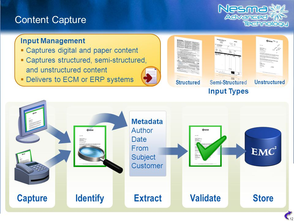 12 Content Capture Input Management  Captures digital and paper content  Captures structured, semi-structured, and unstructured content  Delivers to ECM or ERP systems StoreExtract Metadata Author Date From Subject Customer Capture Identify Validate Semi-Structured Unstructured Structured Input Types