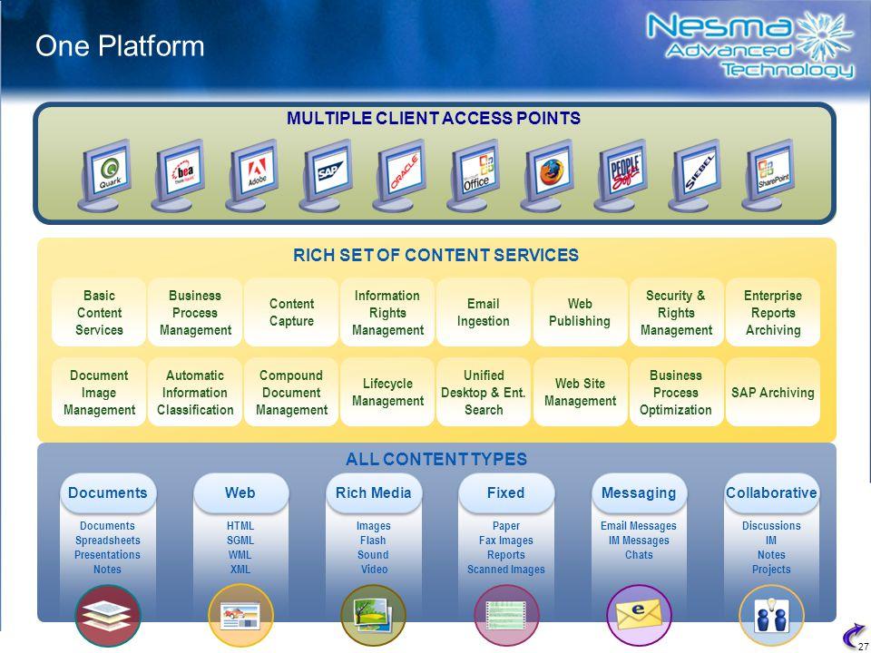 27 ALL CONTENT TYPES RICH SET OF CONTENT SERVICES Content Capture Basic Content Services Information Rights Management Unified Desktop & Ent.