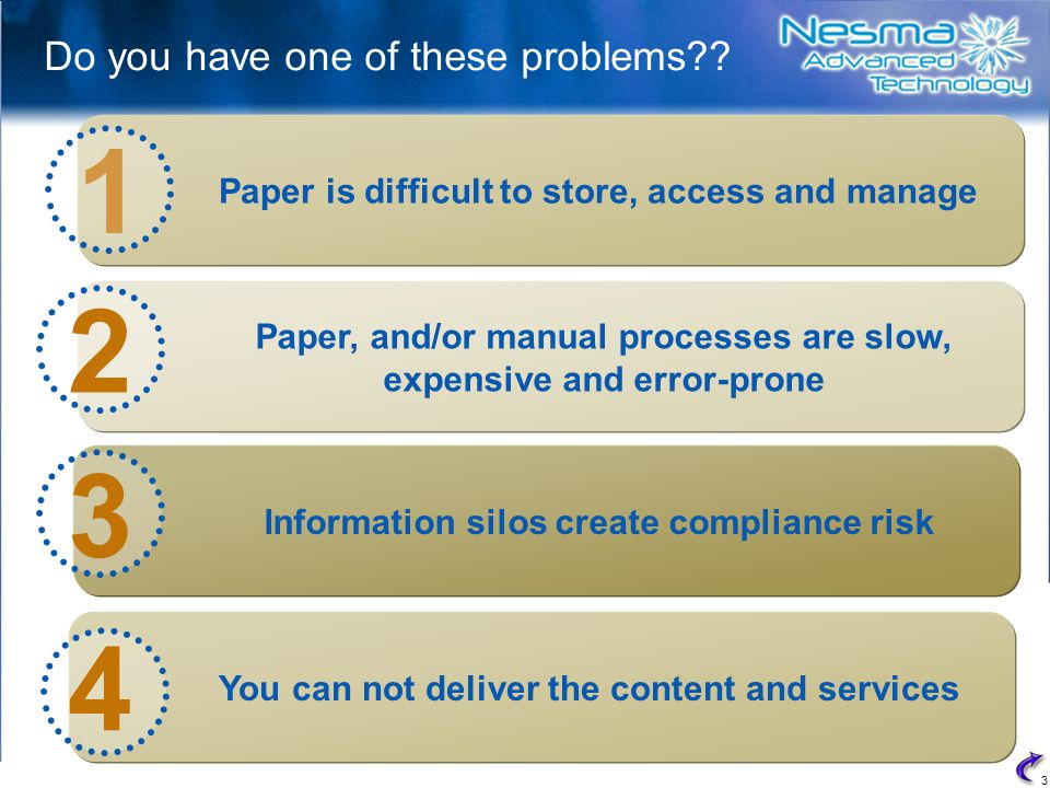 3 Paper, and/or manual processes are slow, expensive and error-prone Paper is difficult to store, access and manage Information silos create compliance risk Do you have one of these problems?.
