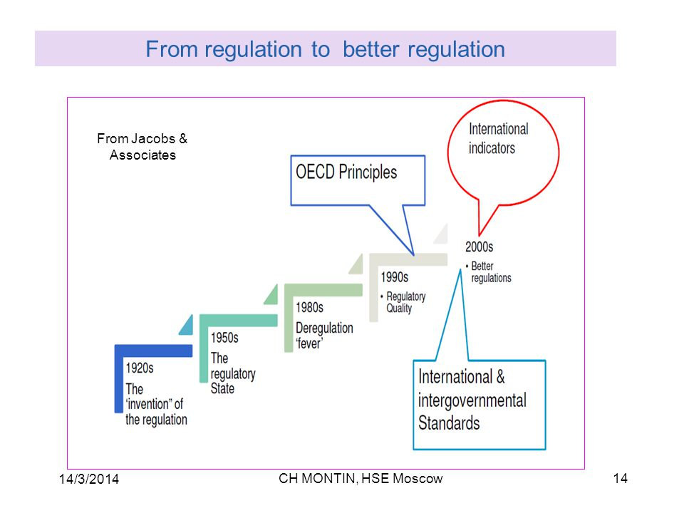 CH MONTIN, HSE Moscow 14/3/2014 14 From regulation to better regulation From Jacobs & Associates