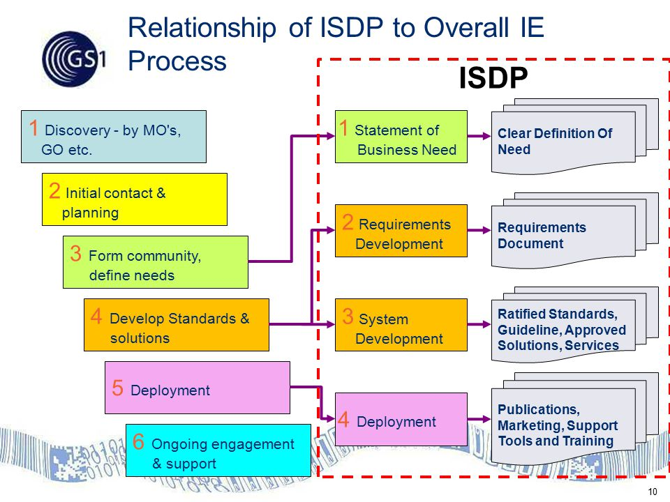 10 Relationship of ISDP to Overall IE Process 1 Discovery - by MO s, GO etc.