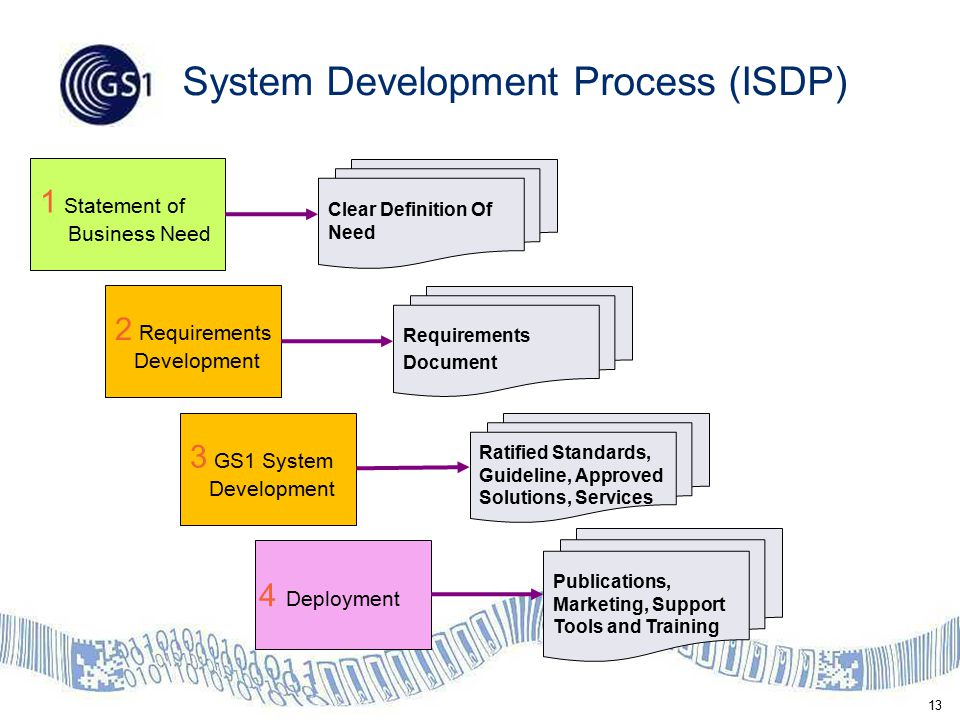 13 System Development Process (ISDP) 1 Statement of Business Need 2 Requirements Development 3 GS1 System Development 4 Deployment Clear Definition Of Need Ratified Standards, Guideline, Approved Solutions, Services Publications, Marketing, Support Tools and Training Requirements Document