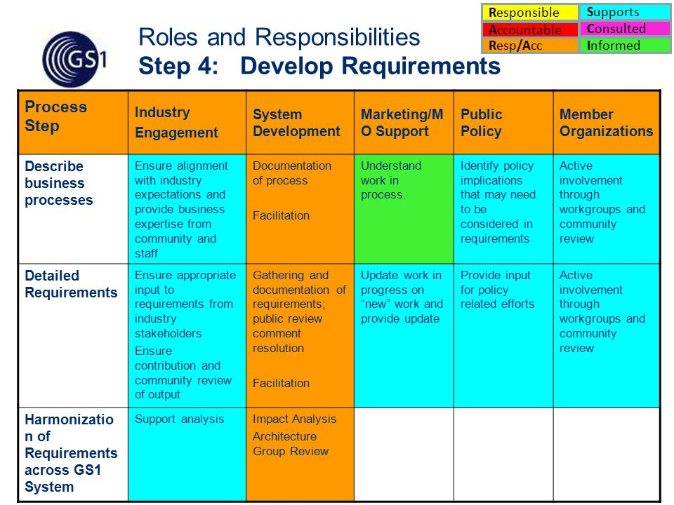 15 Process Step Industry Engagement System Development Marketing/M O Support Public Policy Member Organizations Describe business processes Ensure alignment with industry expectations and provide business expertise from community and staff Documentation of process Facilitation Understand work in process.