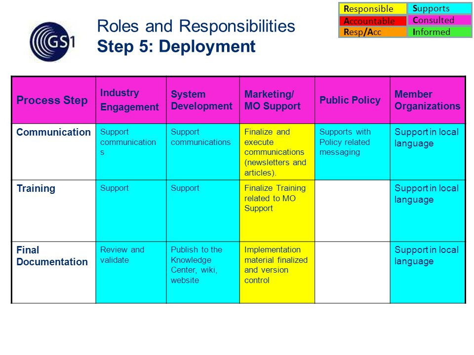 17 Roles and Responsibilities Step 5: Deployment Process Step Industry Engagement System Development Marketing/ MO Support Public Policy Member Organizations Communication Support communication s Finalize and execute communications (newsletters and articles).