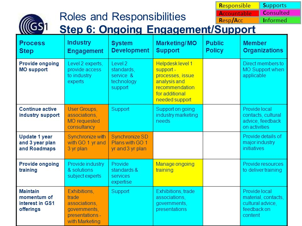 18 Roles and Responsibilities Step 6: Ongoing Engagement/Support Process Step Industry Engagement System Development Marketing/ MO Support Public Policy Member Organizations Provide ongoing MO support Level 2 experts, provide access to industry experts Level 2 standards, service & technology support Helpdesk level 1 support - processes, issue analysis and recommendation for additional needed support Direct members to MO Support when applicable Continue active industry support User Groups, associations, MO requested consultancy SupportSupport on going industry marketing needs Provide local contacts, cultural advice, feedback on activities Update 1 year and 3 year plan and Roadmaps Synchronize with with GO 1 yr and 3 yr plan Synchronize SD Plans with GO 1 yr and 3 yr plan Provide details of major industry initiatives Provide ongoing training Provide industry & solutions subject experts Provide standards & services expertise Manage ongoing training Provide resources to deliver training Maintain momentum of interest in GS1 offerings Exhibitions, trade associations, governments, presentations - with Marketing SupportExhibitions, trade associations, governments, presentations Provide local material, contacts, cultural advice, feedback on content Accountable Supports Consulted Informed Responsible Resp/Acc