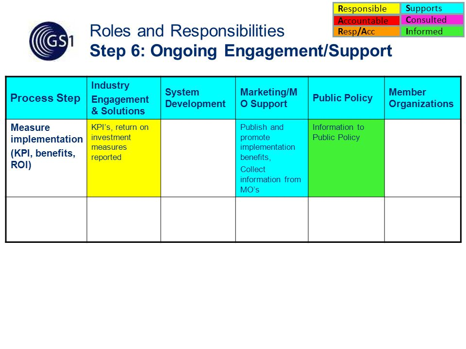 19 Roles and Responsibilities Step 6: Ongoing Engagement/Support Process Step Industry Engagement & Solutions System Development Marketing/M O Support Public Policy Member Organizations Measure implementation (KPI, benefits, ROI) KPI's, return on investment measures reported Publish and promote implementation benefits, Collect information from MO's Information to Public Policy Accountable Supports Consulted Informed Responsible Resp/Acc