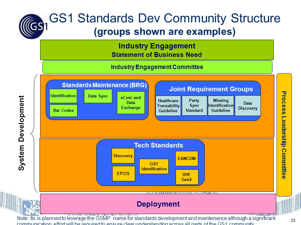 25 Industry Engagement Statement of Business Need Note: Its is planned to leverage the GSMP name for standards development and maintenance although a significant communication effort will be required to ensure clear understanding across all parts of the GS1 community GS1 Standards Dev Community Structure (groups shown are examples) Prioritization & Feasibility Tech Standards Deployment System Development GS1 Identification EPCIS Industry Engagement Committee Process Leadership Committee Discovery UHF Gen2 EANCOM Standards Maintenance (BRG) Joint Requirement Groups Bar Codes eCom and Data Exchange Identification Data Sync Healthcare Traceability Guideline Party Sync Standard Missing Identification Guideline Data Discovery