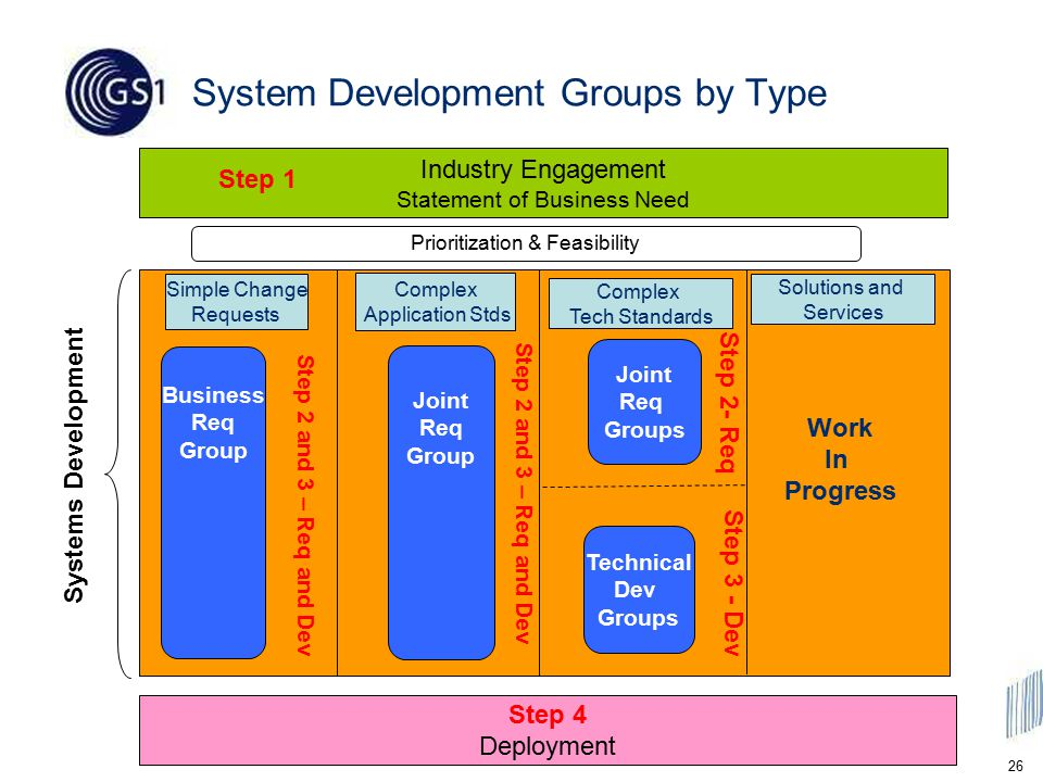 26 Industry Engagement Statement of Business Need System Development Groups by Type Joint Req Groups Prioritization & Feasibility Step 2- Req Step 3 - Dev Step 1 Step 4 Deployment Technical Dev Groups Joint Req Group Business Req Group Simple Change Requests Complex Application Stds Complex Tech Standards Solutions and Services Step 2 and 3 – Req and Dev Work In Progress Systems Development