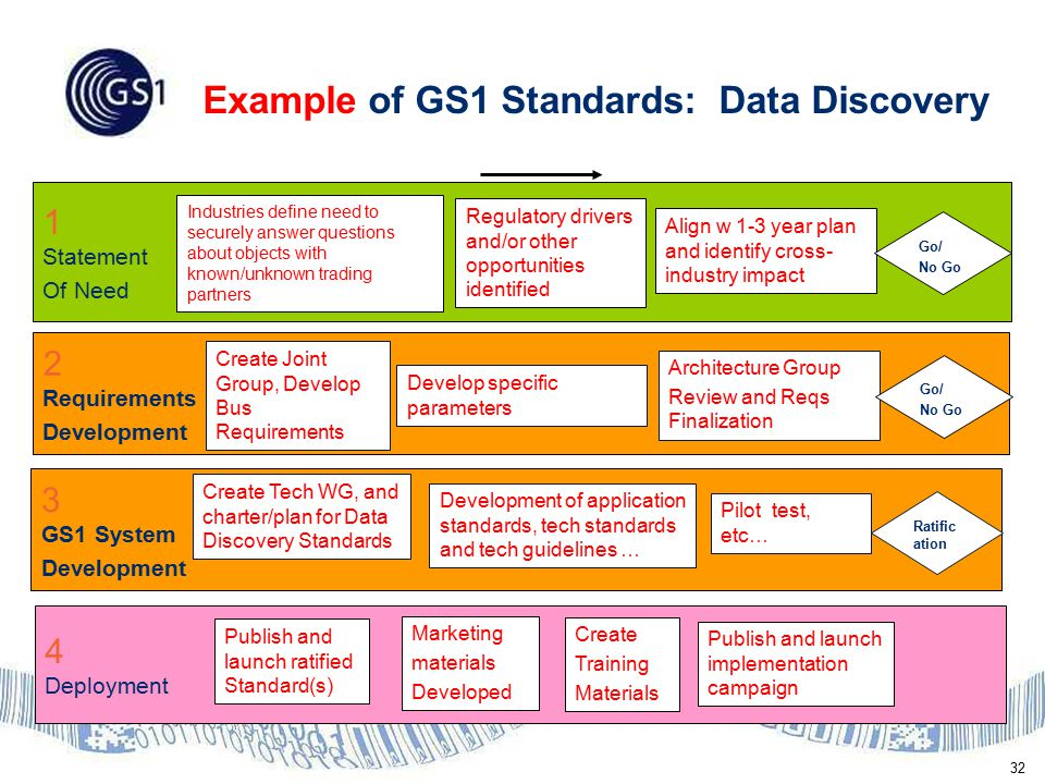 32 Example of GS1 Standards: Data Discovery 1 Statement Of Need 2 Requirements Development 3 GS1 System Development 4 Deployment Industries define need to securely answer questions about objects with known/unknown trading partners Regulatory drivers and/or other opportunities identified Align w 1-3 year plan and identify cross- industry impact Go/ No Go Create Joint Group, Develop Bus Requirements Develop specific parameters Architecture Group Review and Reqs Finalization Create Tech WG, and charter/plan for Data Discovery Standards Pilot test, etc… Publish and launch ratified Standard(s) Publish and launch implementation campaign Create Training Materials Marketing materials Developed Development of application standards, tech standards and tech guidelines … Ratific ation Go/ No Go