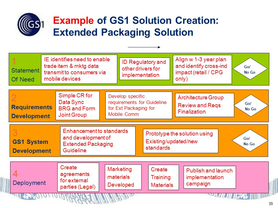 39 Example of GS1 Solution Creation: Extended Packaging Solution 1 Statement Of Need 2 Requirements Development 3 GS1 System Development 4 Deployment IE identifies need to enable trade item & mktg data transmit to consumers via mobile devices ID Regulatory and other drivers for implementation Align w 1-3 year plan and identify cross-ind impact (retail / CPG only) Go/ No Go Simple CR for Data Sync BRG and Form Joint Group Develop specific requirements for Guideline for Ext Packaging for Mobile Comm Architecture Group Review and Reqs Finalization Create agreements for external parties (Legal) Publish and launch implementation campaign Create Training Materials Marketing materials Developed Go/ No Go Go/ No Go Enhancement to standards and development of Extended Packaging Guideline Prototype the solution using Existing/updated/new standards
