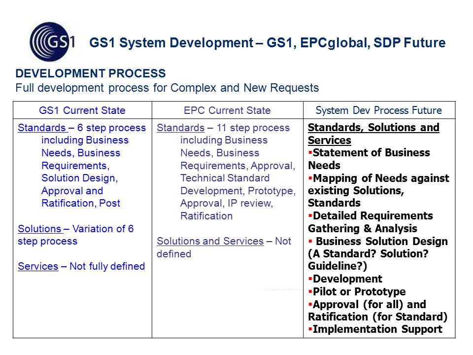 4 GS1 System Development – GS1, EPCglobal, SDP Future GS1 Current StateEPC Current State System Dev Process Future Standards – 6 step process including Business Needs, Business Requirements, Solution Design, Approval and Ratification, Post Solutions – Variation of 6 step process Services – Not fully defined Standards – 11 step process including Business Needs, Business Requirements, Approval, Technical Standard Development, Prototype, Approval, IP review, Ratification Solutions and Services – Not defined Standards, Solutions and Services  Statement of Business Needs  Mapping of Needs against existing Solutions, Standards  Detailed Requirements Gathering & Analysis  Business Solution Design (A Standard.