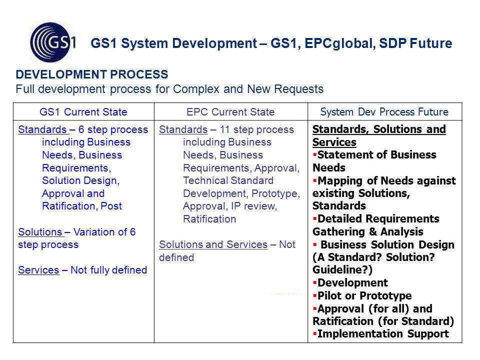 4 GS1 System Development – GS1, EPCglobal, SDP Future GS1 Current StateEPC Current State System Dev Process Future Standards – 6 step process includin