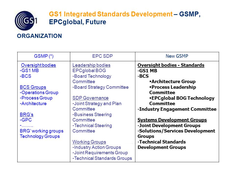 36 Industry Engagement Statement of Business Need Solutions / Services Development Community Structure (groups shown are examples) Prioritization & Feasibility Step 3 Step 1 Step 4 Deployment System Development Industry Engagement Committee Solutions & Services Development (Internal or 3rd Party) GEPIR Authentication Traceability ONS Solution / Service Joint Requirements Groups (Maintenance of Existing) Solution / Service Joint Requirements Groups (New Functionality) Step 2 Authentication EPCIS Data Discovery Registry GEPIR Traceability ONS Registry Data Discovery Data Driver MO Training Tools MO Training Tools