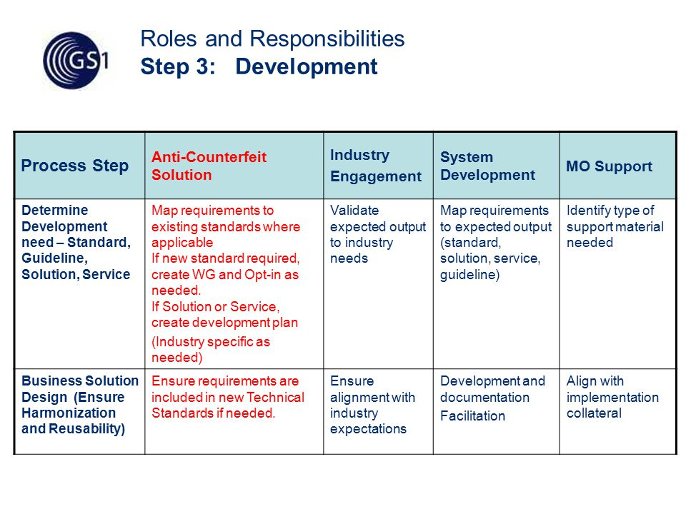 55 Roles and Responsibilities Step 3: Development Process Step Anti-Counterfeit Solution Industry Engagement System Development MO Support Determine Development need – Standard, Guideline, Solution, Service Map requirements to existing standards where applicable If new standard required, create WG and Opt-in as needed.