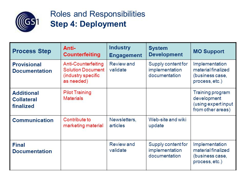 57 Roles and Responsibilities Step 4: Deployment Process Step Anti- Counterfeiting Industry Engagement System Development MO Support Provisional Documentation Anti-Counterfeiting Solution Document (industry specific as needed) Review and validate Supply content for implementation documentation Implementation material finalized (business case, process, etc.) Additional Collateral finalized Pilot Training Materials Training program development (using expert input from other areas) Communication Contribute to marketing material Newsletters, articles Web-site and wiki update Final Documentation Review and validate Supply content for implementation documentation Implementation material finalized (business case, process, etc.)