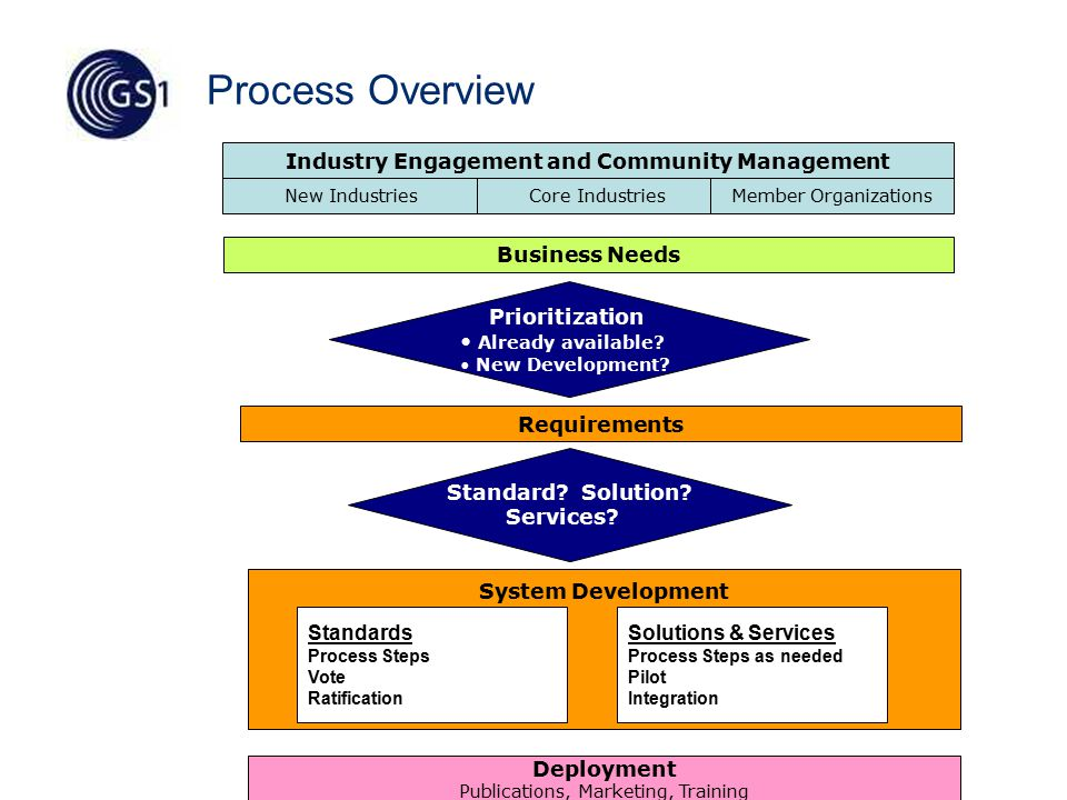 49 Roles and Responsibilities Step 3: Development Process Step Global Healthcare Traceability Industry Engagement / Marketing System Development MO Support Determine Development need – Standard, Guideline, Solution, Service Map requirements to existing standards where applicable For Tech Requirements, form WG with Opt-in (e.g.