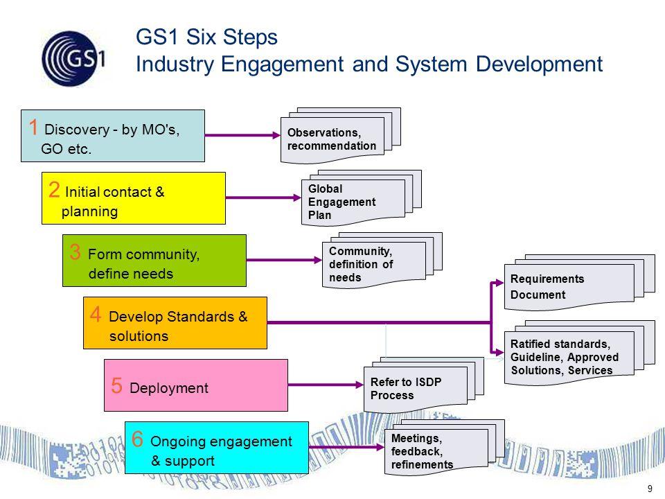 40 GS1 System Development Organizational Support