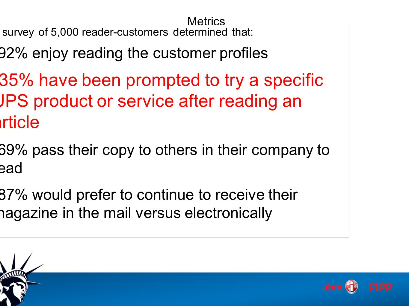 A survey of 5,000 reader-customers determined that: 92% enjoy reading the customer profiles 35% have been prompted to try a specific UPS product or service after reading an article 69% pass their copy to others in their company to read 87% would prefer to continue to receive their magazine in the mail versus electronically