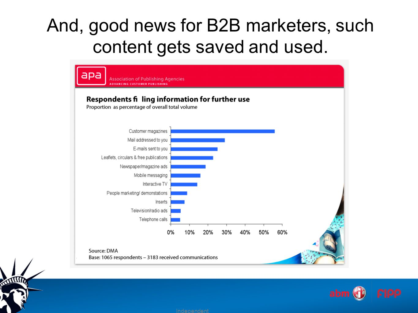 And, good news for B2B marketers, such content gets saved and used. Independent